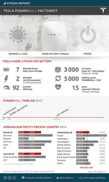 Tesla Powerwall: Facts about the Battery System