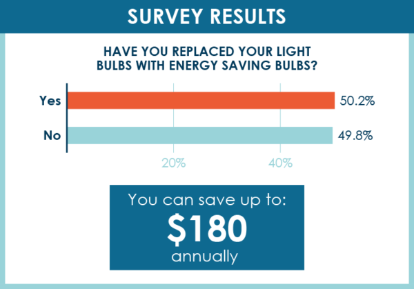 energy-saving light bulbs survey results