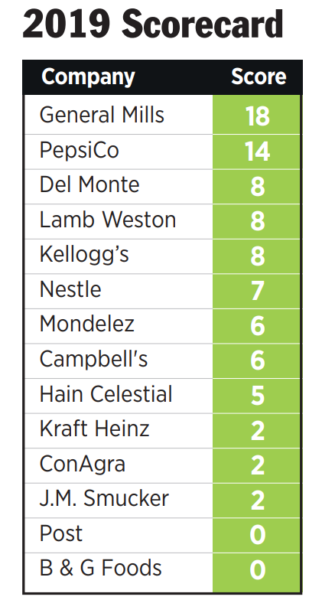 Pesticides in the Pantry 2019 scorecard